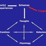 Shema terapija